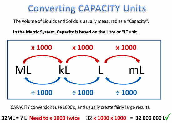 Converting Units of Measurement (6) – Alamandamaths